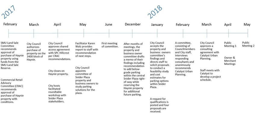 Snider Plaza Improvement Strategy City Of University Park Texas
